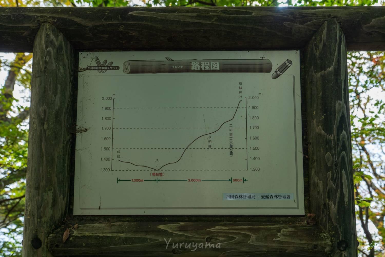石鎚山登山道の概要の画像
